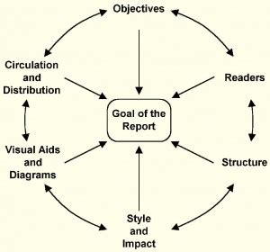 Example of a table of contents for an essay